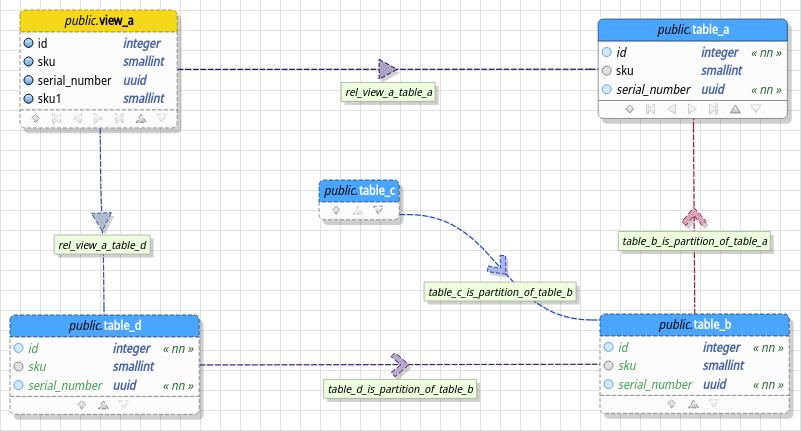 pgModeler - PostgreSQL Database Modeler